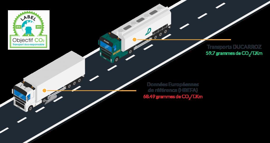 Transports Ducarroz - Respect de l'environnement